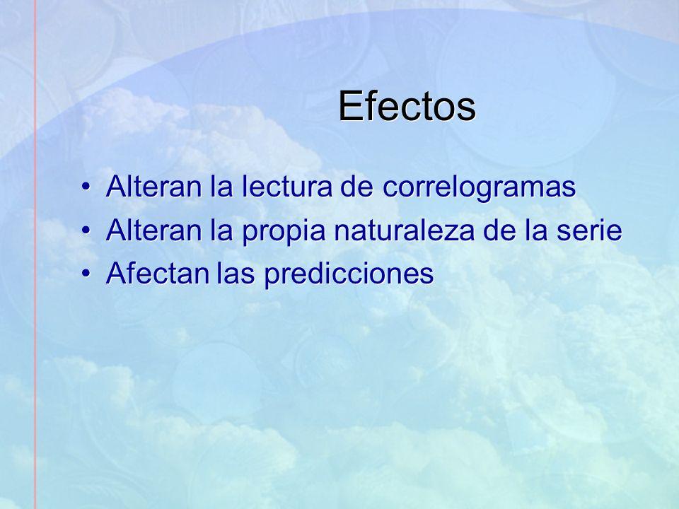 Efectos Alteran la lectura de correlogramas Alteran la propia naturaleza de la serie Afectan las predicciones Alteran la lectura de correlogramas Alte