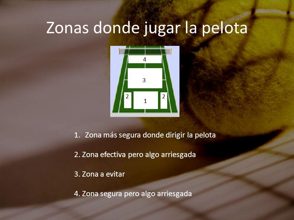 Zonas donde jugar la pelota 1.Zona más segura donde dirigir la pelota 2. Zona efectiva pero algo arriesgada 3. Zona a evitar 4. Zona segura pero algo