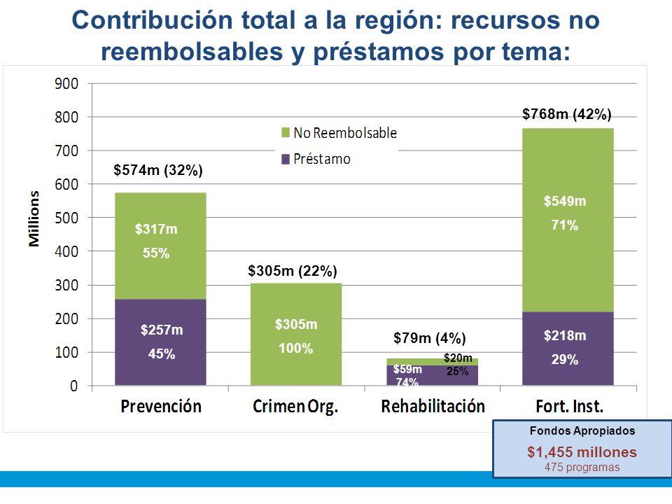 Contribución total a la región: recursos no reembolsables y préstamos por tema: $257m 45% $317m 55% $305m 100% $59m 74% $549m 71% $218m 29% $574m (32%) $305m (22%) $79m (4%) $768m (42%) Fondos Apropiados $1,455 millones 475 programas $20m 25%