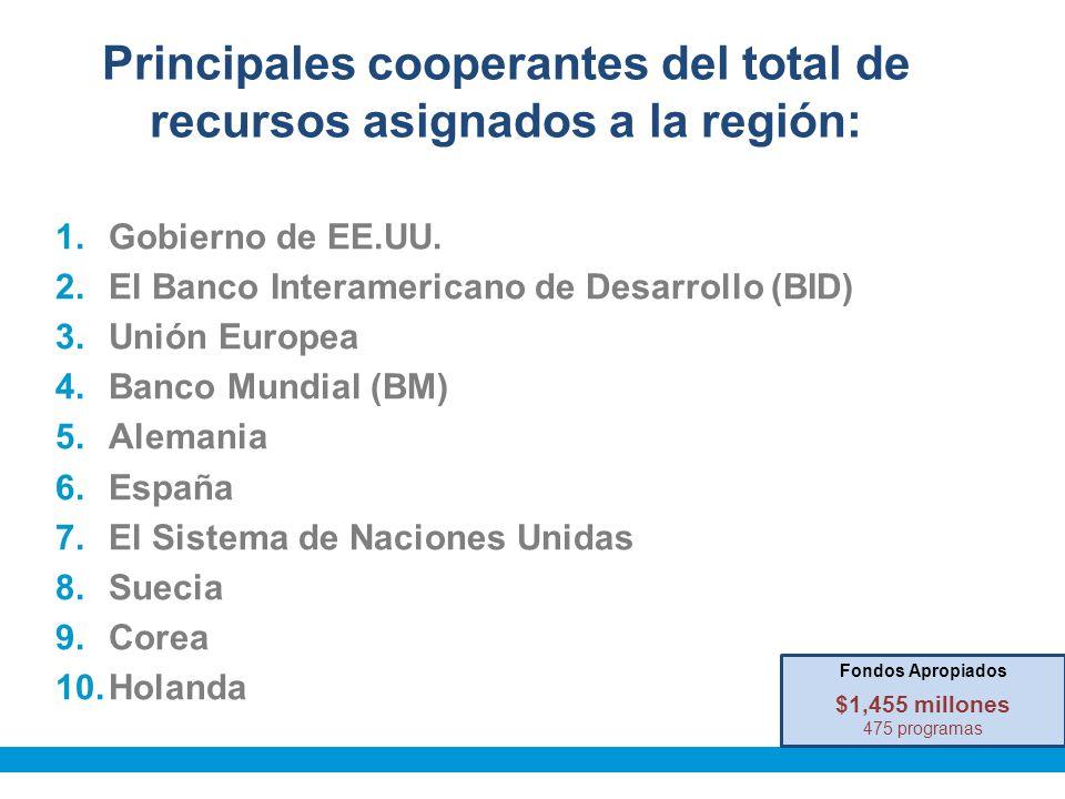 Principales cooperantes del total de recursos asignados a la región: 1.Gobierno de EE.UU.