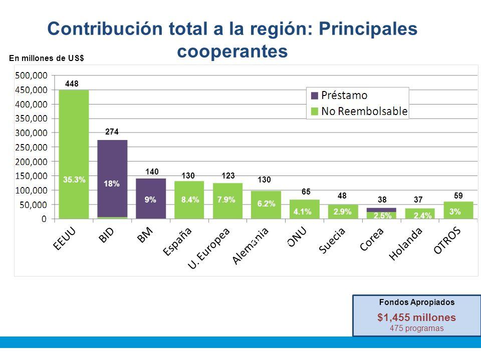 Contribución total a la región: Principales cooperantes 1.2% En millones de US$ 35.3% 18% 9%8.4% 5%3% 448 274 140 130123 130 65 48 3837 59 Fondos Apropiados $1,455 millones 475 programas 6.2% 7.9% 4.1%2.9% 2.5%2.4% 3%