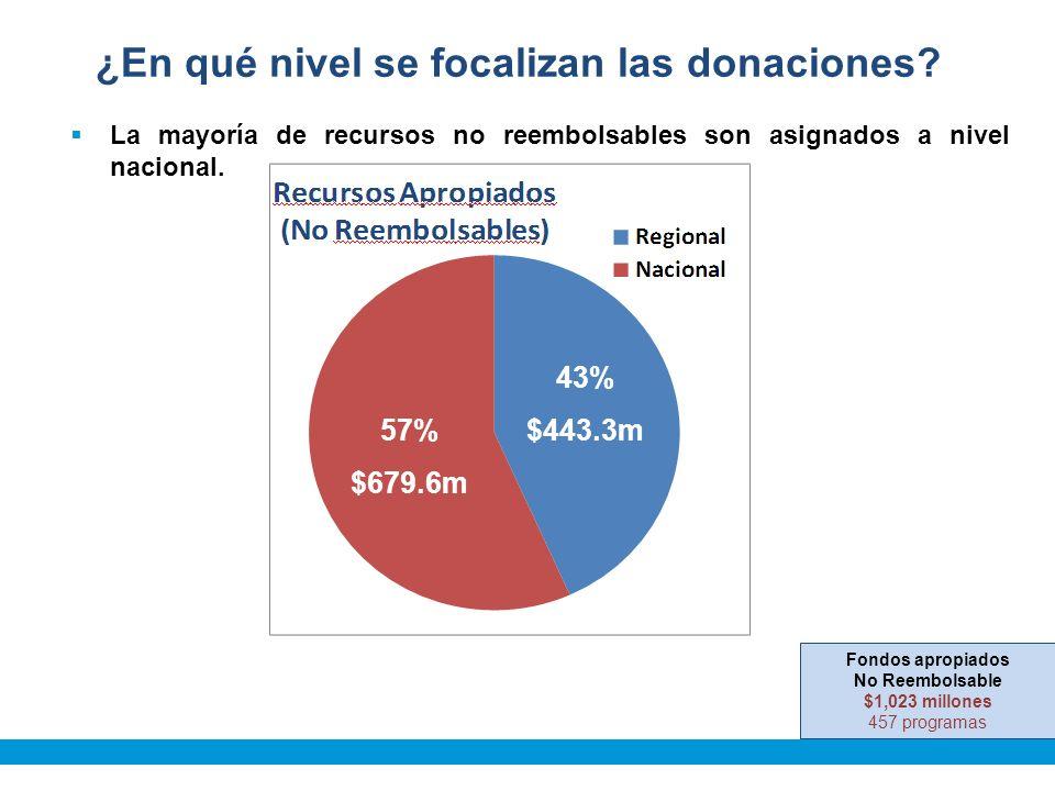 57% $679.6m 43% $443.3m ¿En qué nivel se focalizan las donaciones.
