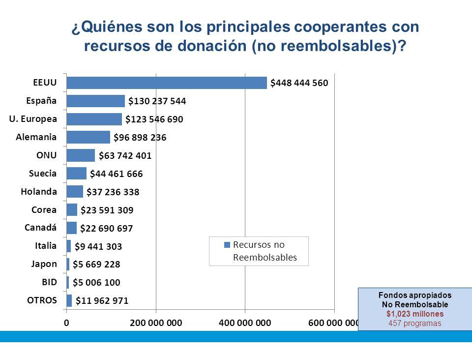 ¿Quiénes son los principales cooperantes con recursos de donación (no reembolsables).