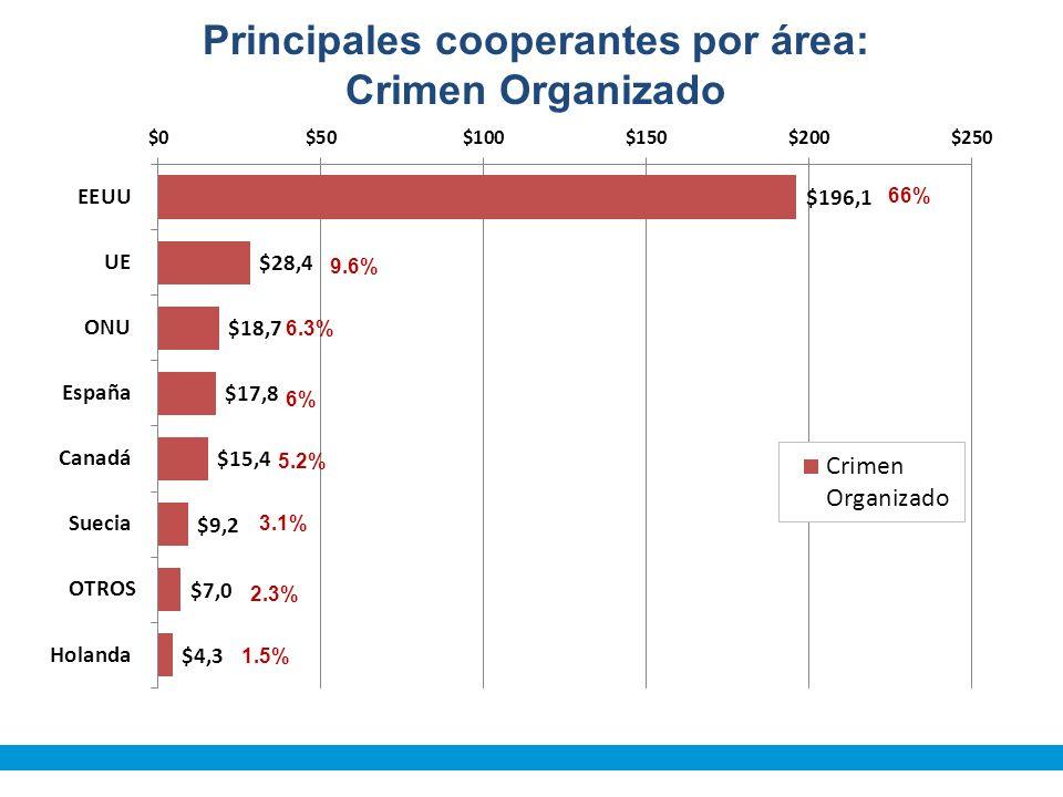 Principales cooperantes por área: Crimen Organizado 66% 9.6% 6.3% 6% 5.2% 3.1% 2.3% 1.5%