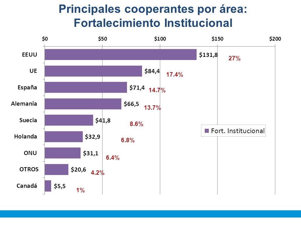27% 17.4% 14.7% 13.7% 8.6% 6.8% 6.4% 4.2% 1% Principales cooperantes por área: Fortalecimiento Institucional