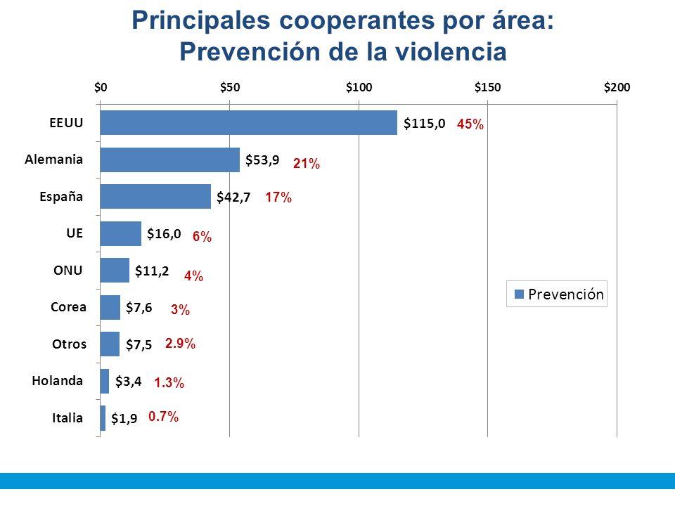 45% 21% 17% 6% 4% 3% 2.9% 1.3% 0.7% Principales cooperantes por área: Prevención de la violencia