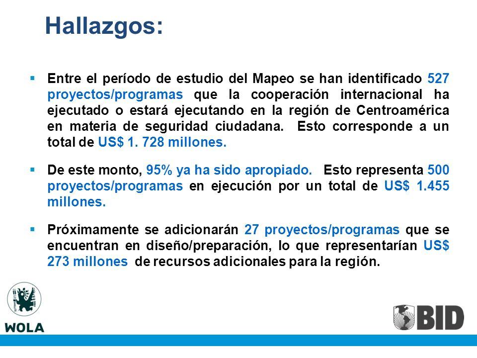 Hallazgos: Entre el período de estudio del Mapeo se han identificado 527 proyectos/programas que la cooperación internacional ha ejecutado o estará ejecutando en la región de Centroamérica en materia de seguridad ciudadana.