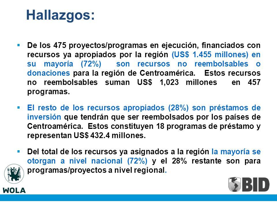 De los 475 proyectos/programas en ejecución, financiados con recursos ya apropiados por la región (US$ 1.455 millones) en su mayoría (72%) son recursos no reembolsables o donaciones para la región de Centroamérica.