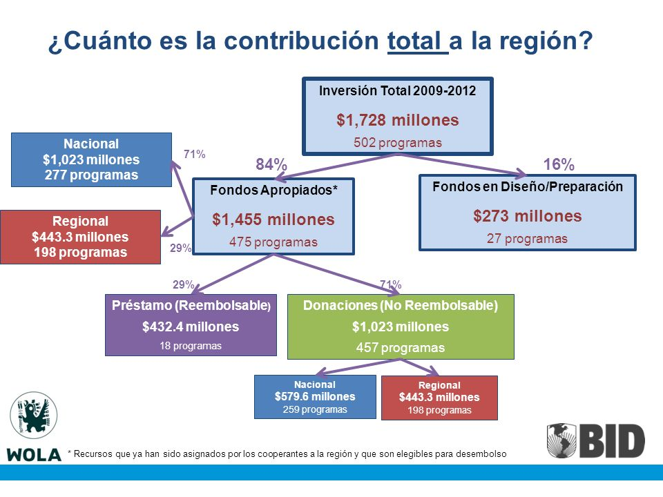 ¿Cuánto es la contribución total a la región.