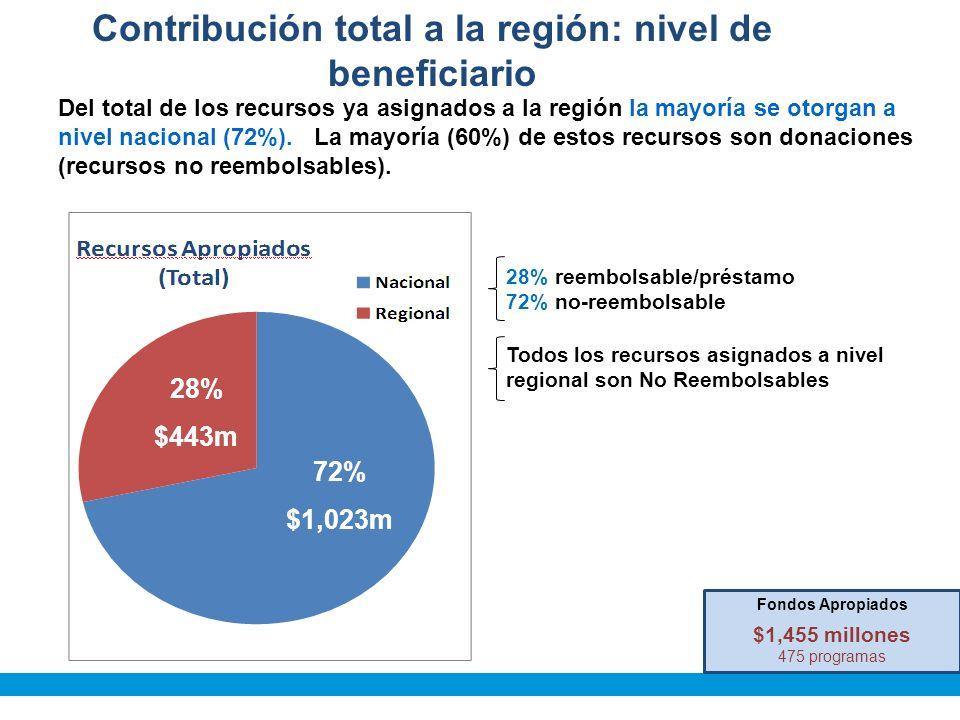72% $1,023m 28% $443m Fondos Apropiados $1,455 millones 475 programas Contribución total a la región: nivel de beneficiario Todos los recursos asignados a nivel regional son No Reembolsables 28% reembolsable/préstamo 72% no-reembolsable Del total de los recursos ya asignados a la región la mayoría se otorgan a nivel nacional (72%).