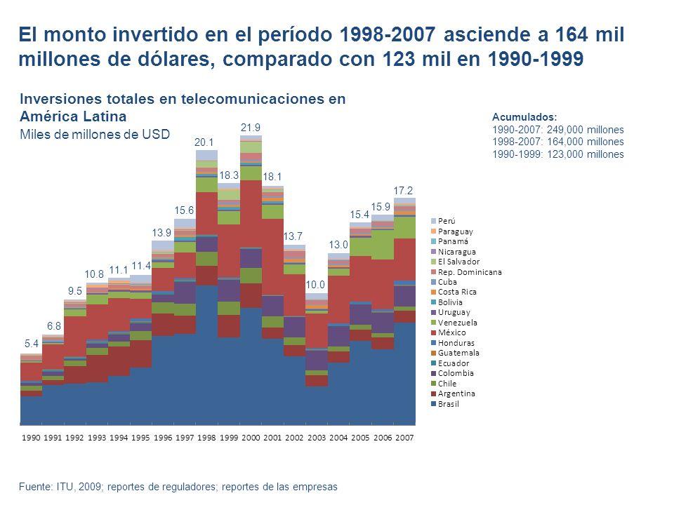 5.4 6.8 9.5 10.8 11.1 11.4 13.9 15.6 20.1 18.3 21.9 13.7 18.1 10.0 13.0 15.4 15.9 17.2 El monto invertido en el período 1998-2007 asciende a 164 mil millones de dólares, comparado con 123 mil en 1990-1999 Acumulados: 1990-2007: 249,000 millones 1998-2007: 164,000 millones 1990-1999: 123,000 millones Inversiones totales en telecomunicaciones en América Latina Miles de millones de USD Fuente: ITU, 2009; reportes de reguladores; reportes de las empresas