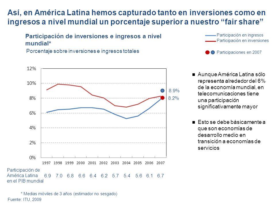 Así, en América Latina hemos capturado tanto en inversiones como en ingresos a nivel mundial un porcentaje superior a nuestro fair share Participación de inversiones e ingresos a nivel mundial* Aunque América Latina sólo representa alrededor del 6% de la economía mundial, en telecomunicaciones tiene una participación significativamente mayor Esto se debe básicamente a que son economías de desarrollo medio en transición a economías de servicios Participación en ingresos Fuente: ITU, 2009 Participación en inversiones 6.97.06.86.66.46.25.7 Participación de América Latina en el PIB mundial 8.9% 8.2% Participaciones en 2007 5.45.66.16.7 Porcentaje sobre inversiones e ingresos totales * Medias móviles de 3 años (estimador no sesgado)