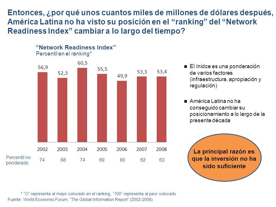 Entonces, ¿por qué unos cuantos miles de millones de dólares después, América Latina no ha visto su posición en el ranking del Network Readiness Index cambiar a lo largo del tiempo.