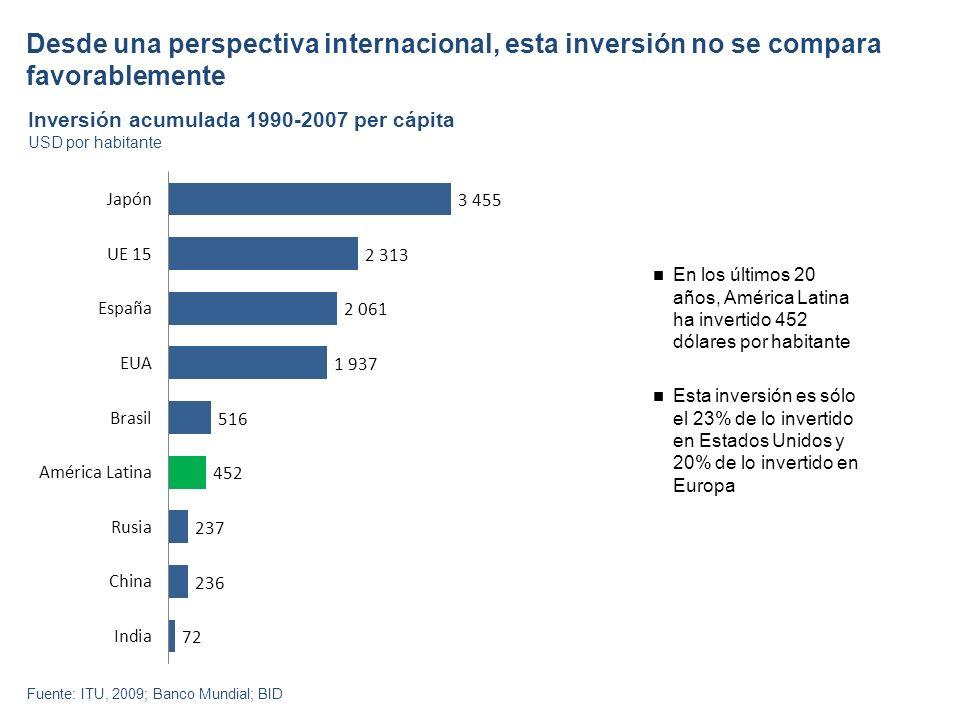 Desde una perspectiva internacional, esta inversión no se compara favorablemente Inversión acumulada 1990-2007 per cápita Fuente: ITU, 2009; Banco Mundial; BID USD por habitante En los últimos 20 años, América Latina ha invertido 452 dólares por habitante Esta inversión es sólo el 23% de lo invertido en Estados Unidos y 20% de lo invertido en Europa