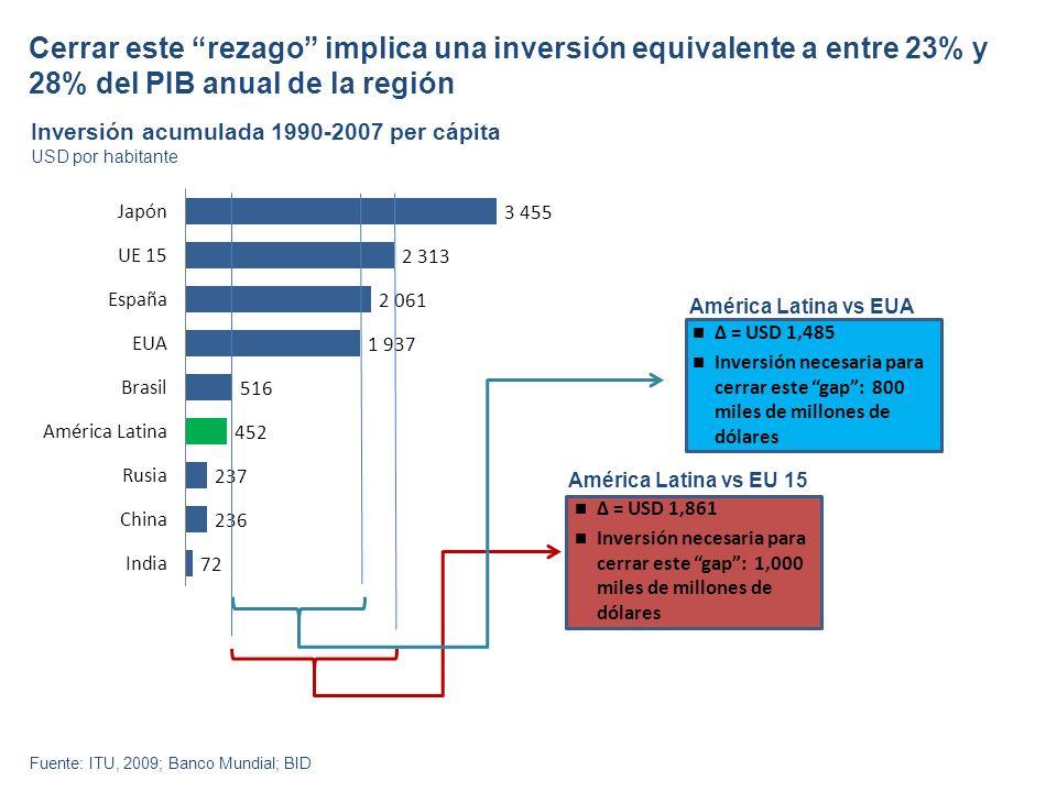 Cerrar este rezago implica una inversión equivalente a entre 23% y 28% del PIB anual de la región Inversión acumulada 1990-2007 per cápita Fuente: ITU, 2009; Banco Mundial; BID USD por habitante Δ = USD 1,485 Inversión necesaria para cerrar este gap: 800 miles de millones de dólares Δ = USD 1,861 Inversión necesaria para cerrar este gap: 1,000 miles de millones de dólares América Latina vs EUA América Latina vs EU 15