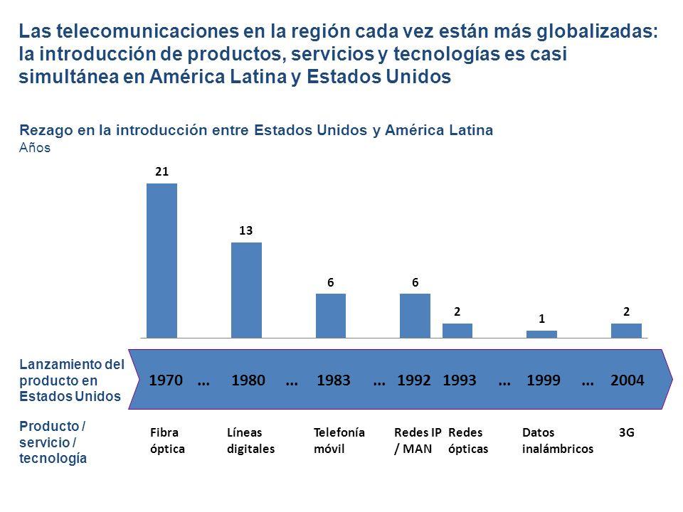 Las telecomunicaciones en la región cada vez están más globalizadas: la introducción de productos, servicios y tecnologías es casi simultánea en América Latina y Estados Unidos Líneas digitales Redes ópticas Telefonía móvil Datos inalámbricos Redes IP / MAN Lanzamiento del producto en Estados Unidos Fibra óptica Rezago en la introducción entre Estados Unidos y América Latina 198019931983199919921970...