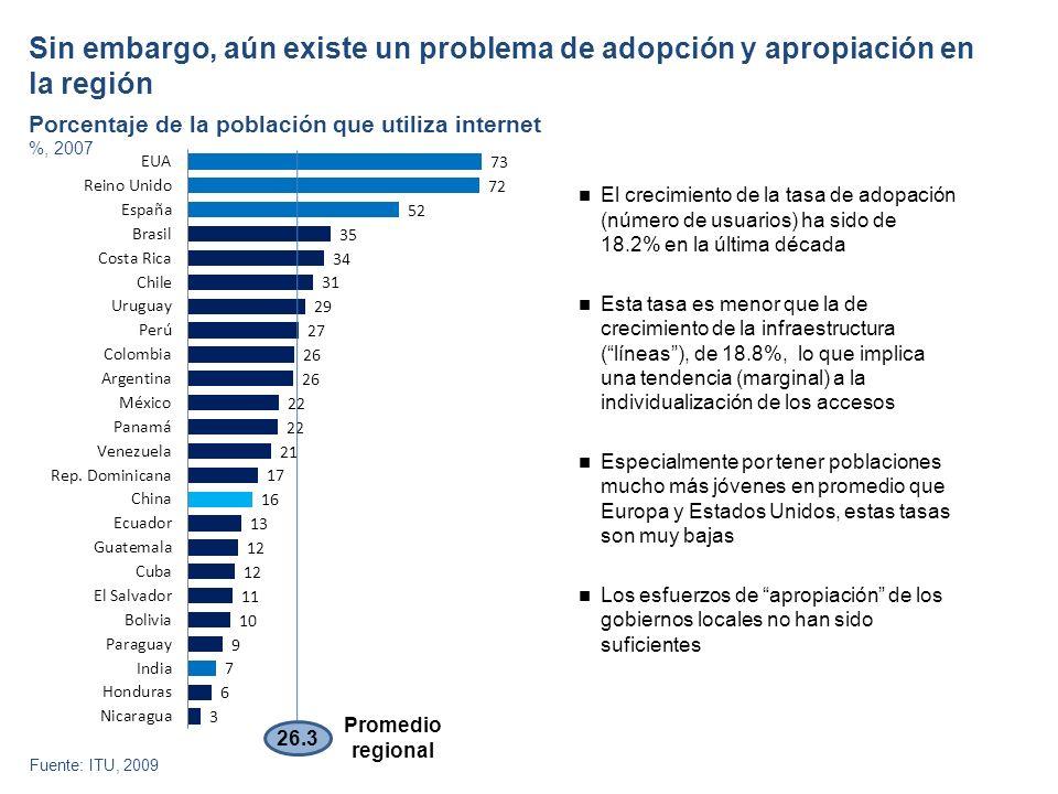 Sin embargo, aún existe un problema de adopción y apropiación en la región Fuente: ITU, 2009 Porcentaje de la población que utiliza internet %, 2007 26.3 Promedio regional El crecimiento de la tasa de adopación (número de usuarios) ha sido de 18.2% en la última década Esta tasa es menor que la de crecimiento de la infraestructura (líneas), de 18.8%, lo que implica una tendencia (marginal) a la individualización de los accesos Especialmente por tener poblaciones mucho más jóvenes en promedio que Europa y Estados Unidos, estas tasas son muy bajas Los esfuerzos de apropiación de los gobiernos locales no han sido suficientes