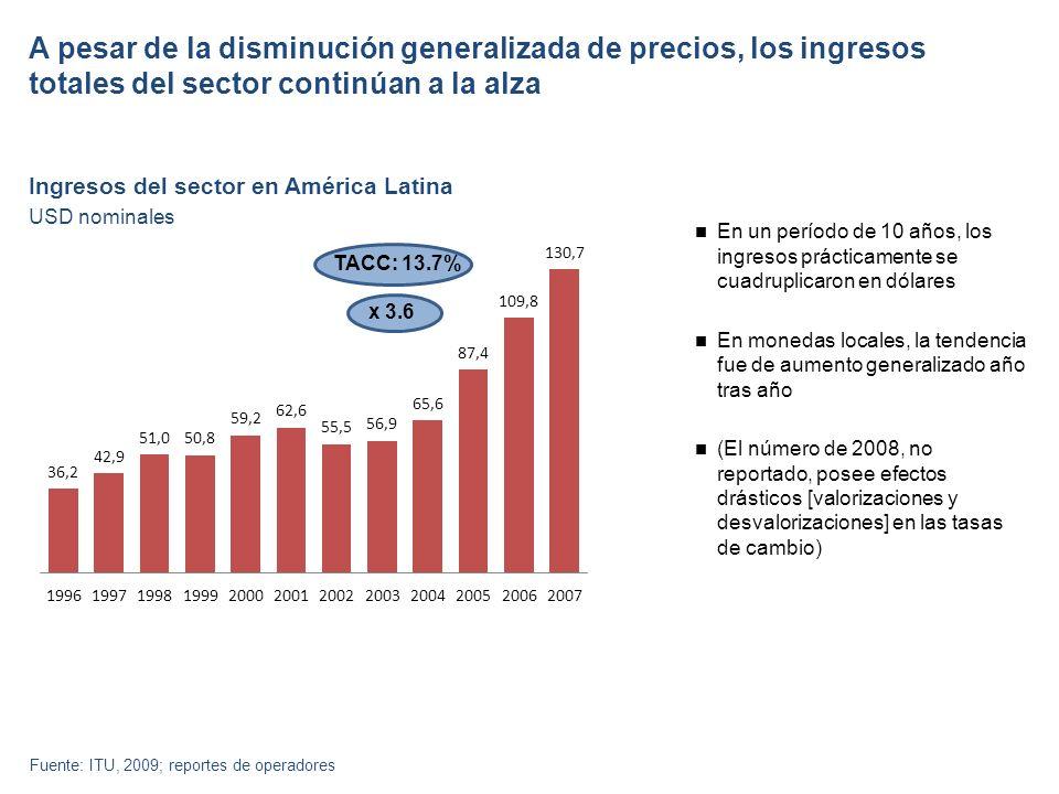 A pesar de la disminución generalizada de precios, los ingresos totales del sector continúan a la alza Ingresos del sector en América Latina En un período de 10 años, los ingresos prácticamente se cuadruplicaron en dólares En monedas locales, la tendencia fue de aumento generalizado año tras año (El número de 2008, no reportado, posee efectos drásticos [valorizaciones y desvalorizaciones] en las tasas de cambio) Fuente: ITU, 2009; reportes de operadores USD nominales TACC: 13.7% x 3.6