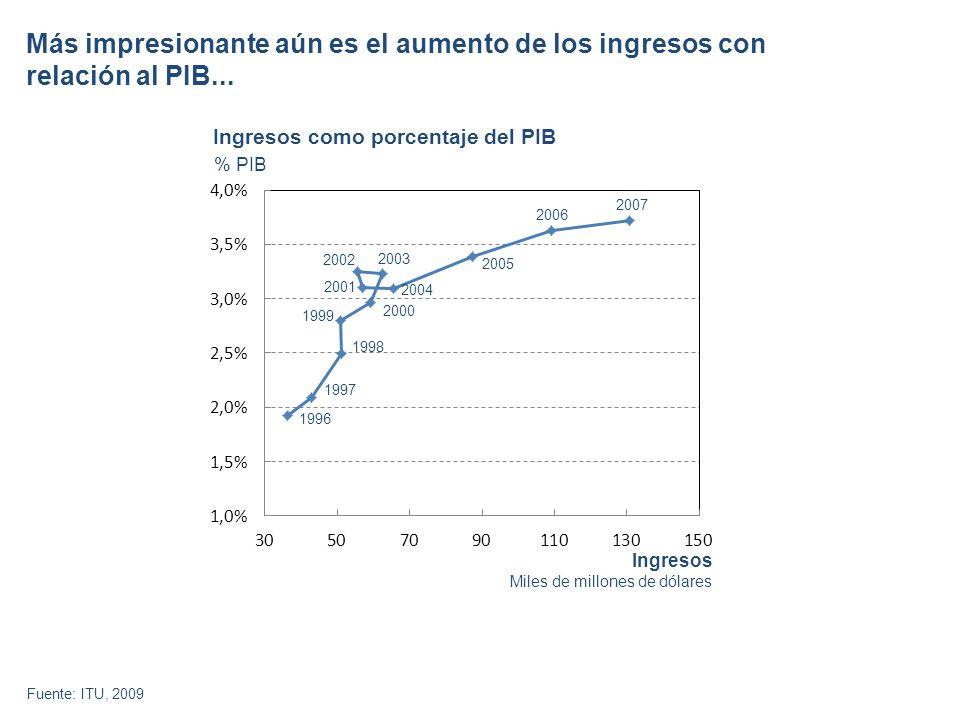 Más impresionante aún es el aumento de los ingresos con relación al PIB...