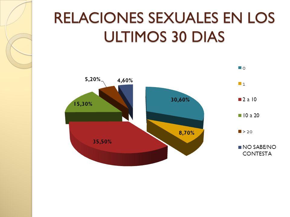RELACIONES SEXUALES EN LOS ULTIMOS 30 DIAS RELACIONES SEXUALES EN LOS ULTIMOS 30 DIAS