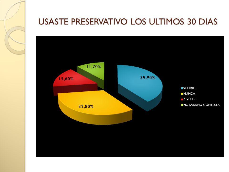 USASTE PRESERVATIVO LOS ULTIMOS 30 DIAS