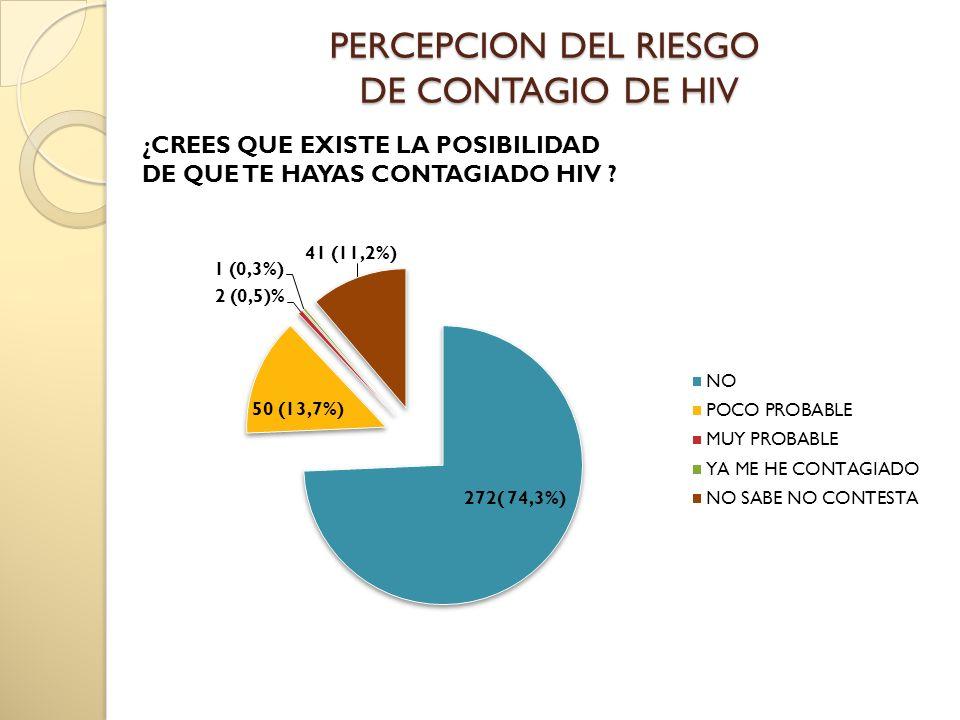 PERCEPCION DEL RIESGO DE CONTAGIO DE HIV ¿CREES QUE EXISTE LA POSIBILIDAD DE QUE TE HAYAS CONTAGIADO HIV