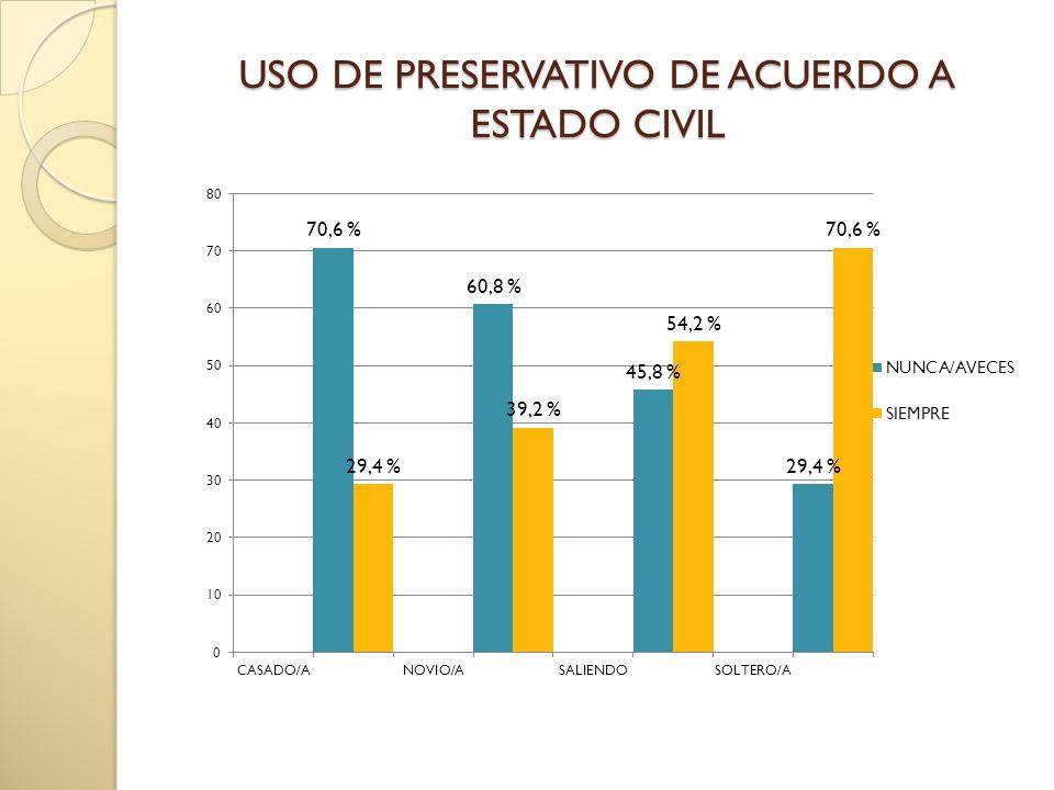 USO DE PRESERVATIVO DE ACUERDO A ESTADO CIVIL