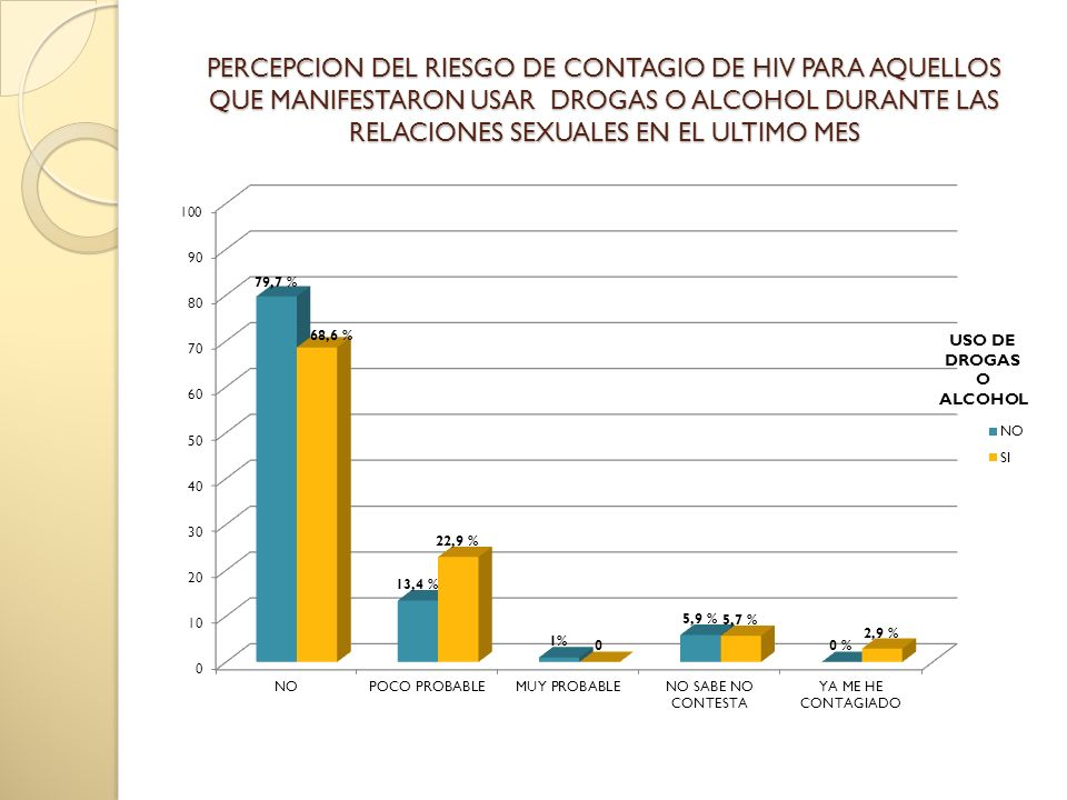 PERCEPCION DEL RIESGO DE CONTAGIO DE HIV PARA AQUELLOS QUE MANIFESTARON USAR DROGAS O ALCOHOL DURANTE LAS RELACIONES SEXUALES EN EL ULTIMO MES
