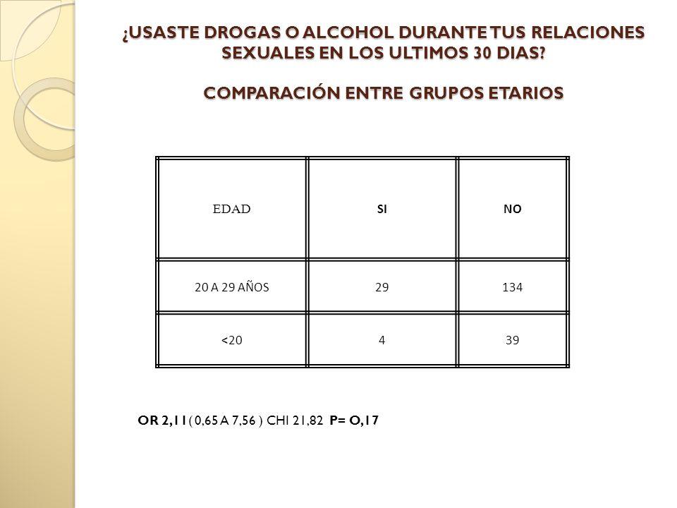 EDAD SINO 20 A 29 AÑOS29134 <20439 ¿USASTE DROGAS O ALCOHOL DURANTE TUS RELACIONES SEXUALES EN LOS ULTIMOS 30 DIAS.