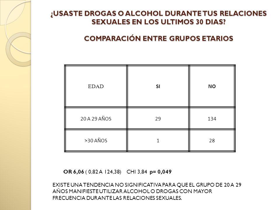 ¿USASTE DROGAS O ALCOHOL DURANTE TUS RELACIONES SEXUALES EN LOS ULTIMOS 30 DIAS.