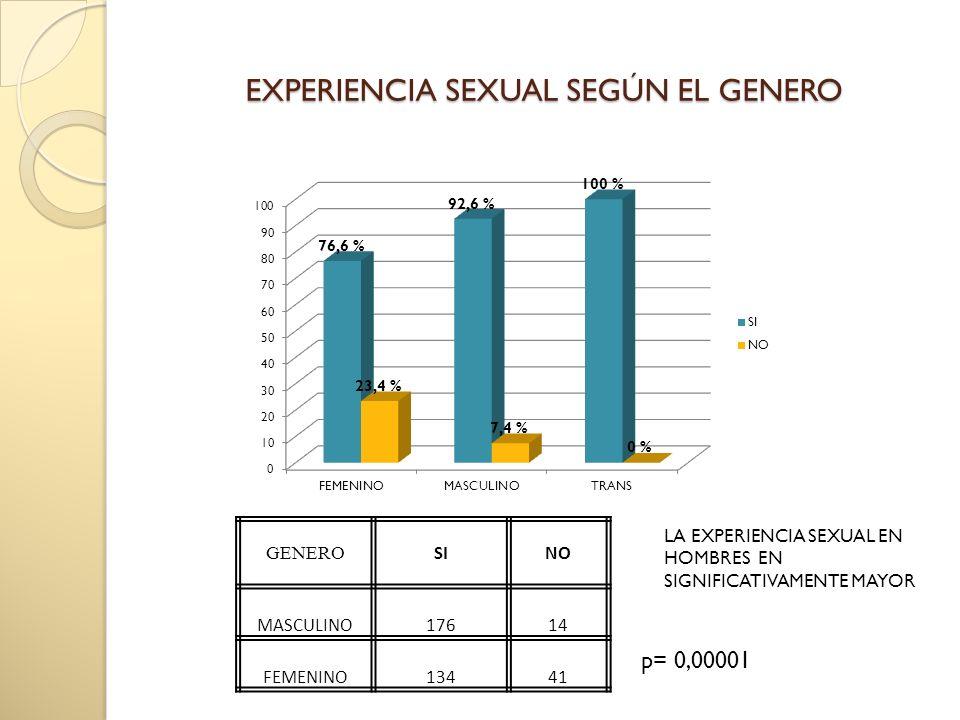 EXPERIENCIA SEXUAL SEGÚN EL GENERO GENERO SINO MASCULINO17614 FEMENINO13441 p= 0,00001 LA EXPERIENCIA SEXUAL EN HOMBRES EN SIGNIFICATIVAMENTE MAYOR