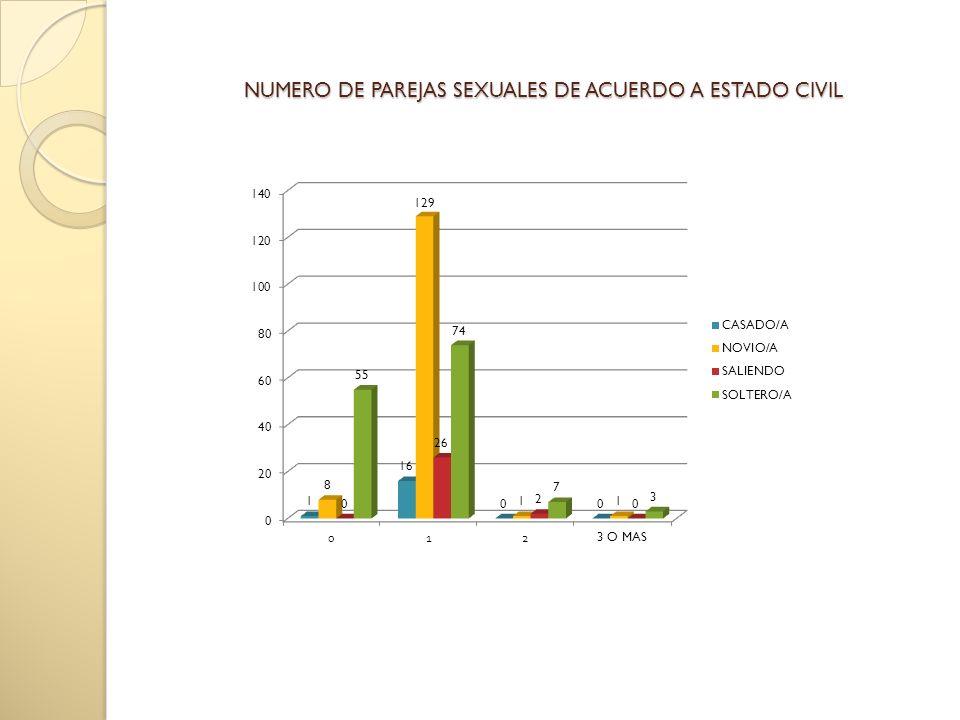 NUMERO DE PAREJAS SEXUALES DE ACUERDO A ESTADO CIVIL