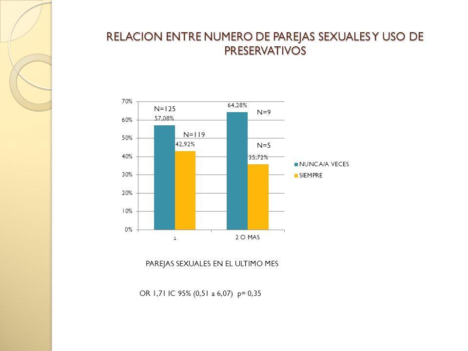 RELACION ENTRE NUMERO DE PAREJAS SEXUALES Y USO DE PRESERVATIVOS PAREJAS SEXUALES EN EL ULTIMO MES OR 1,71 IC 95% (0,51 a 6,07) p= 0,35
