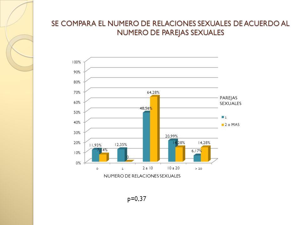 SE COMPARA EL NUMERO DE RELACIONES SEXUALES DE ACUERDO AL NUMERO DE PAREJAS SEXUALES p=0,37