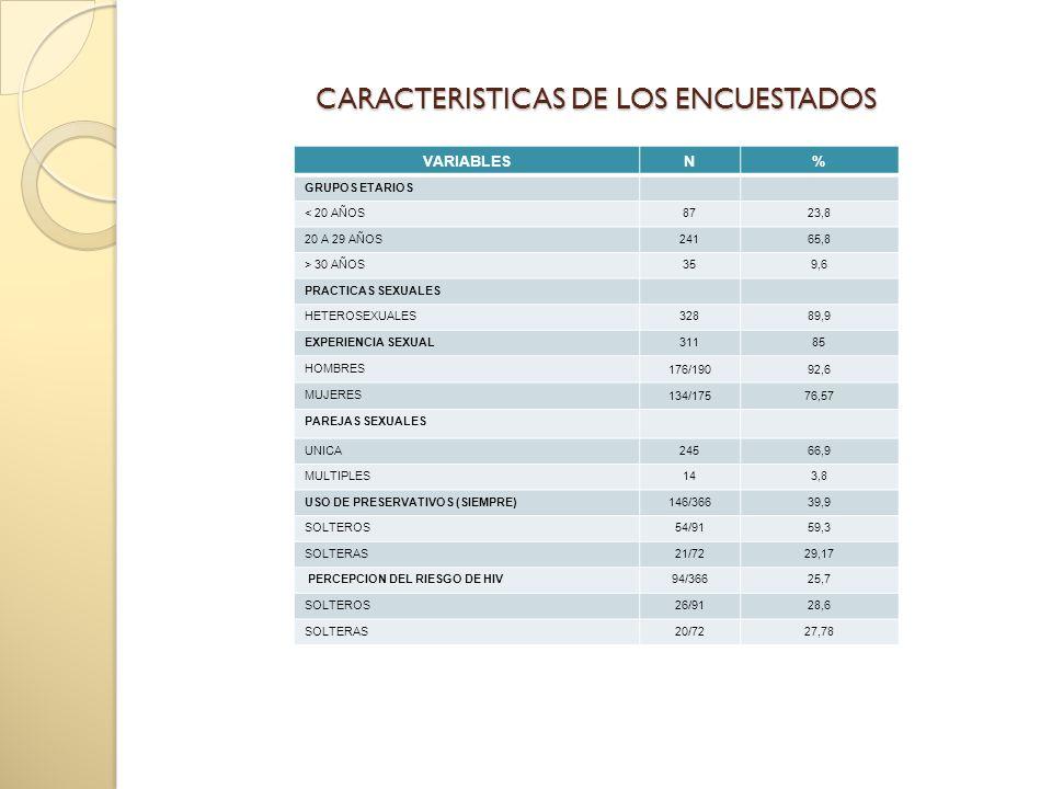 CARACTERISTICAS DE LOS ENCUESTADOS VARIABLESN% GRUPOS ETARIOS < 20 AÑOS8723,8 20 A 29 AÑOS24165,8 > 30 AÑOS359,6 PRACTICAS SEXUALES HETEROSEXUALES32889,9 EXPERIENCIA SEXUAL31185 HOMBRES 176/19092,6 MUJERES 134/17576,57 PAREJAS SEXUALES UNICA24566,9 MULTIPLES143,8 USO DE PRESERVATIVOS (SIEMPRE)146/36639,9 SOLTEROS54/9159,3 SOLTERAS21/7229,17 PERCEPCION DEL RIESGO DE HIV94/36625,7 SOLTEROS26/9128,6 SOLTERAS20/7227,78