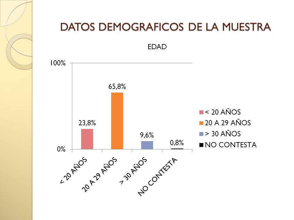 DATOS DEMOGRAFICOS DE LA MUESTRA EDAD