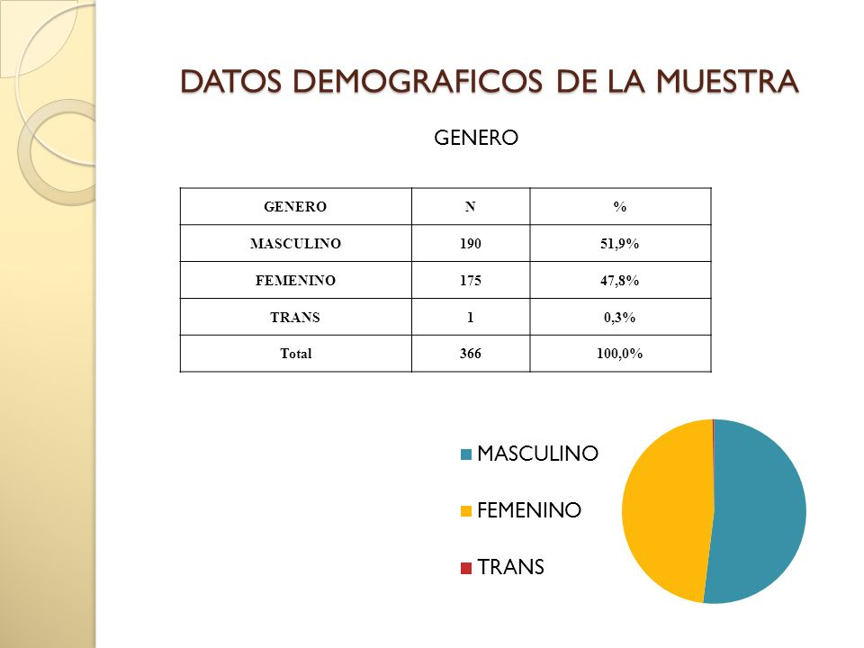 DATOS DEMOGRAFICOS DE LA MUESTRA GENERO N% MASCULINO19051,9% FEMENINO17547,8% TRANS10,3% Total366100,0%
