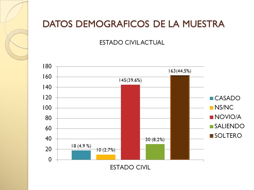 DATOS DEMOGRAFICOS DE LA MUESTRA ESTADO CIVIL ACTUAL