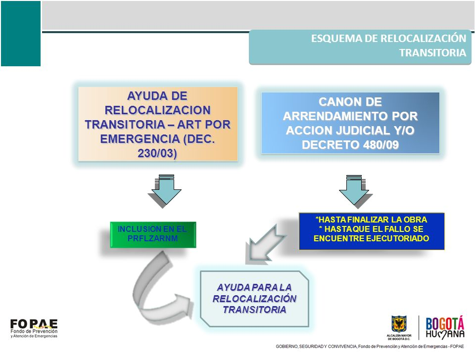 AYUDA DE RELOCALIZACION TRANSITORIA – ART POR EMERGENCIA (DEC. 230/03) CANON DE ARRENDAMIENTO POR ACCION JUDICIAL Y/O DECRETO 480/09 INCLUSION EN EL P