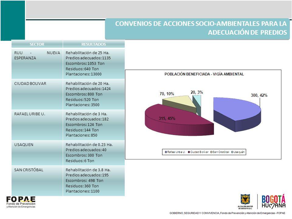 CONVENIOS DE ACCIONES SOCIO-AMBIENTALES PARA LA ADECUACIÓN DE PREDIOS SECTORRESULTADOS RUU - NUEVA ESPERANZA Rehabilitación de 25 Ha. Predios adecuado