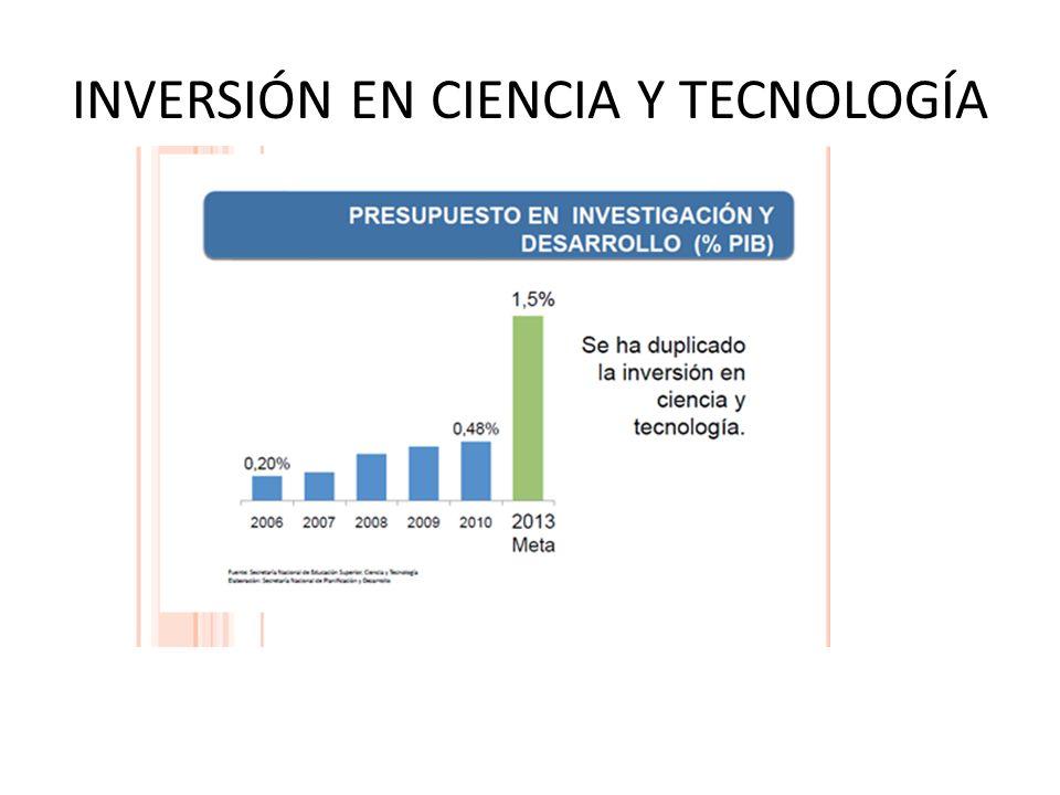INVERSIÓN EN CIENCIA Y TECNOLOGÍA