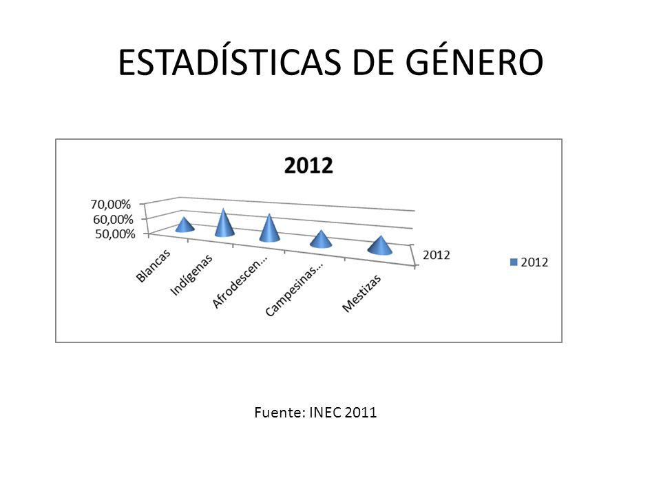 ESTADÍSTICAS DE GÉNERO Fuente: INEC 2011