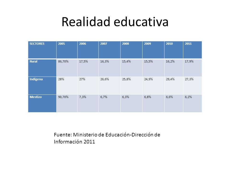 Realidad educativa SECTORES2005200620072008200920102011 Rural86,70%17,5%16,3%15,4%15,5%16,2%17,9% Indígena28%27%26,6%25,8%24,9%29,4%27,3% Mestizo90,70