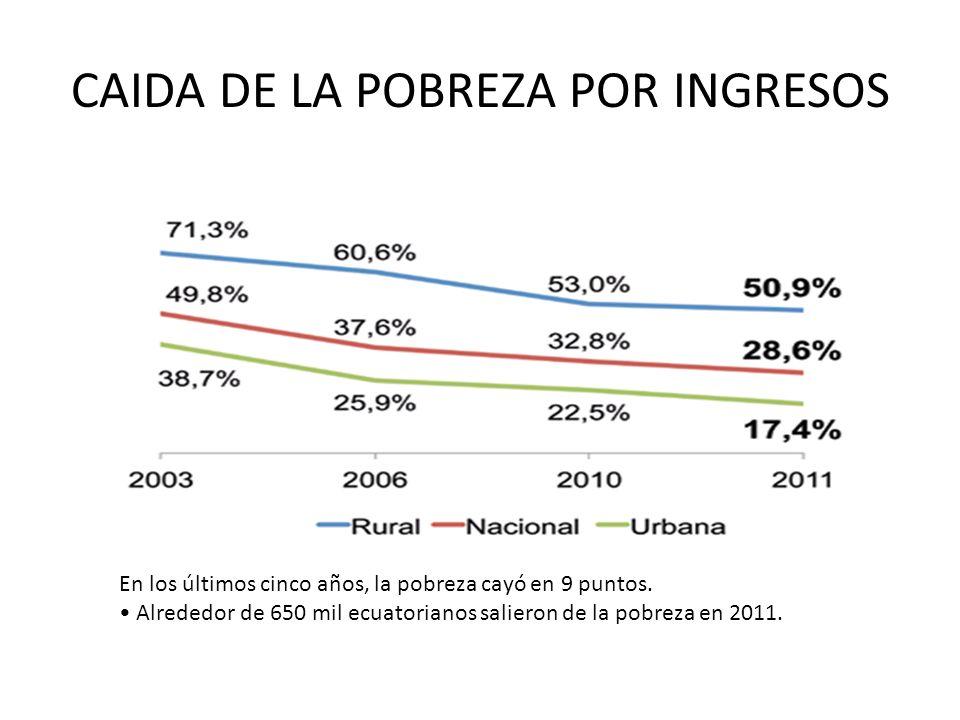 CAIDA DE LA POBREZA POR INGRESOS En los últimos cinco años, la pobreza cayó en 9 puntos. Alrededor de 650 mil ecuatorianos salieron de la pobreza en 2