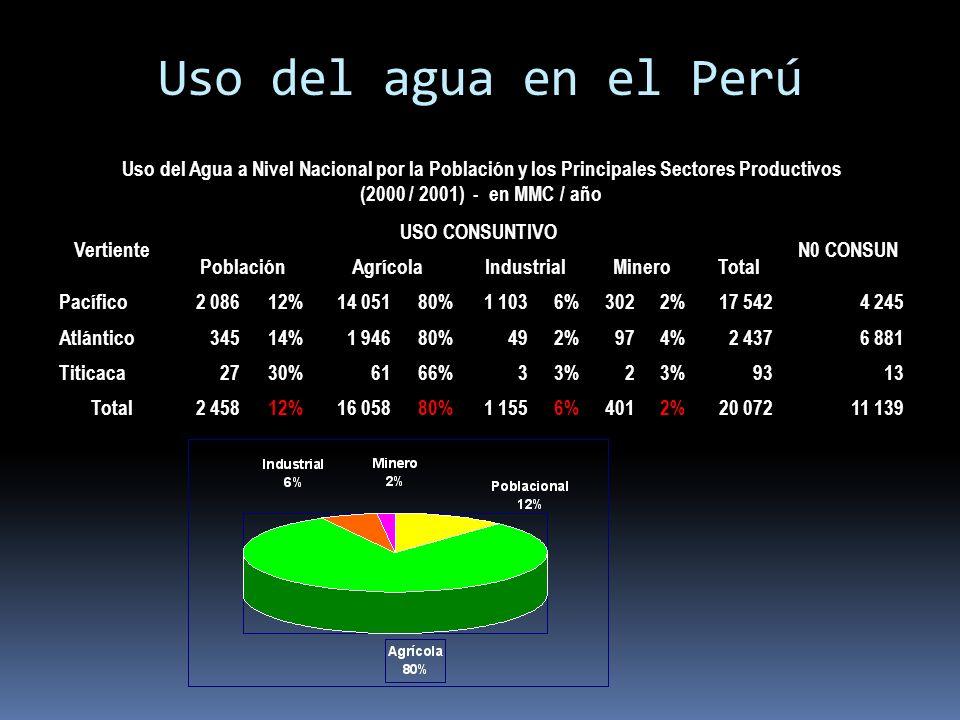 Uso del agua en el Perú Uso del Agua a Nivel Nacional por la Población y los Principales Sectores Productivos (2000 / 2001) - en MMC / año Vertiente USO CONSUNTIVO N0 CONSUN PoblaciónAgrícolaIndustrialMineroTotal Pacífico 2 086 12% 14 051 80% 1 103 6%3022% 17 542 4 245 Atlántico34514% 1 946 80%492%974% 2 437 6 881 Titicaca2730%6166%33%23%9313 Total 2 458 12% 16 058 80% 1 155 6%4012% 20 072 11 139