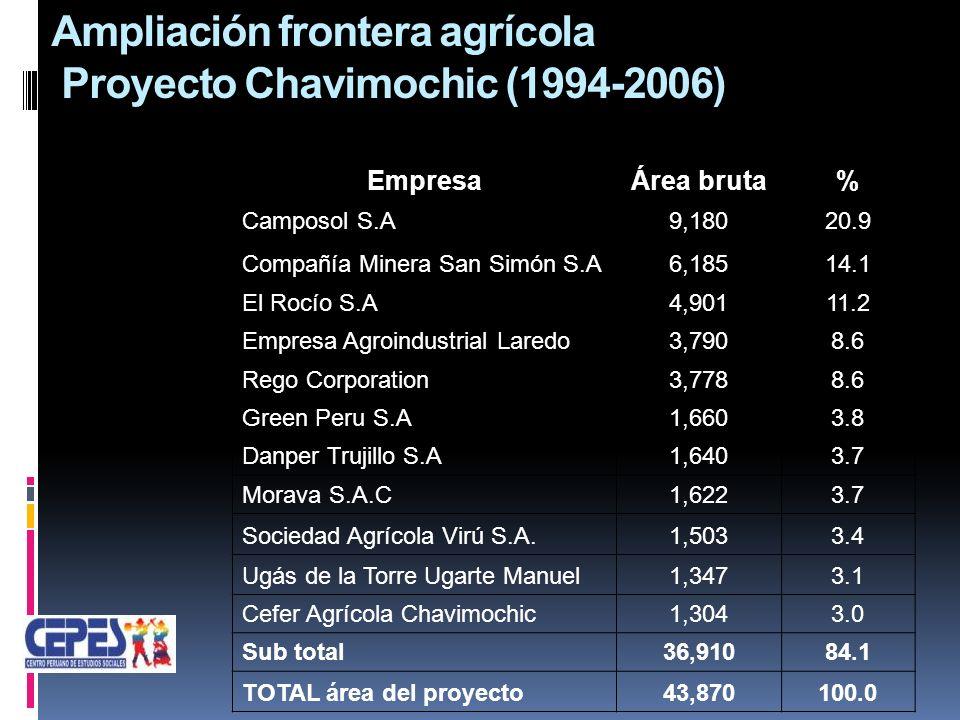 Ampliación frontera agrícola Proyecto Chavimochic (1994-2006) EmpresaÁrea bruta% Camposol S.A9,18020.9 Compañía Minera San Simón S.A6,18514.1 El Rocío S.A4,90111.2 Empresa Agroindustrial Laredo3,7908.6 Rego Corporation3,7788.6 Green Peru S.A1,6603.8 Danper Trujillo S.A1,6403.7 Morava S.A.C1,6223.7 Sociedad Agrícola Virú S.A.1,5033.4 Ugás de la Torre Ugarte Manuel1,3473.1 Cefer Agrícola Chavimochic1,3043.0 Sub total36,91084.1 TOTAL área del proyecto43,870100.0