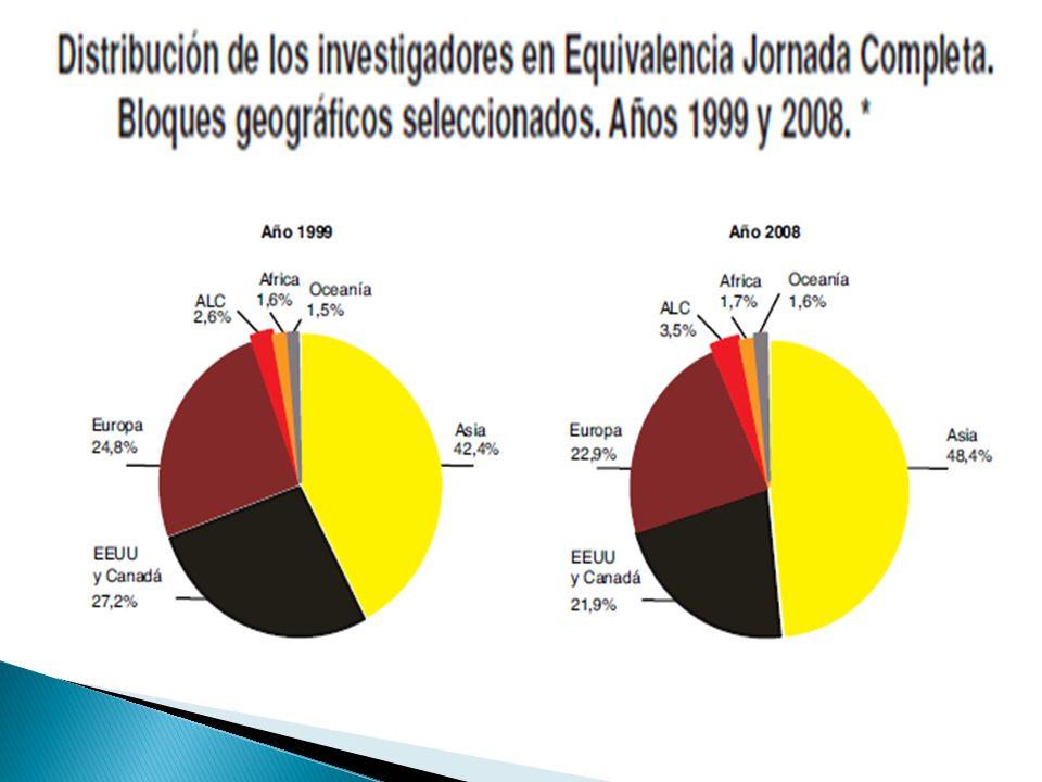 Contribuir a la creación y desarrollo de un espacio común de ES en Centroamérica.