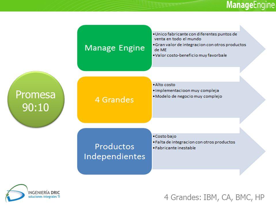 Promesa 90:10 4 Grandes: IBM, CA, BMC, HP