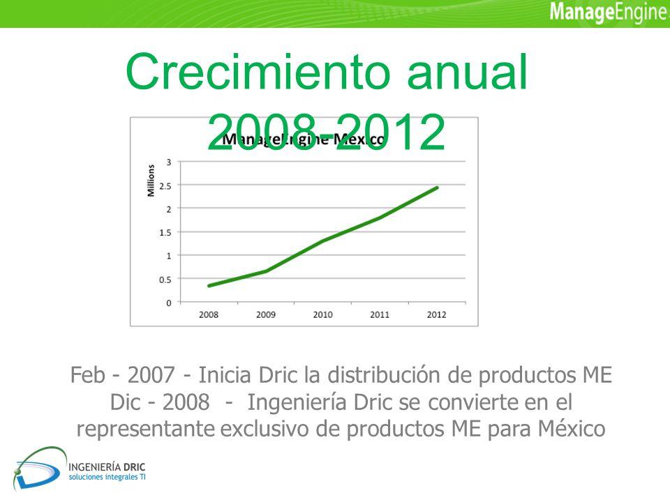 Feb - 2007 - Inicia Dric la distribución de productos ME Dic - 2008 - Ingeniería Dric se convierte en el representante exclusivo de productos ME para México Crecimiento anual 2008-2012