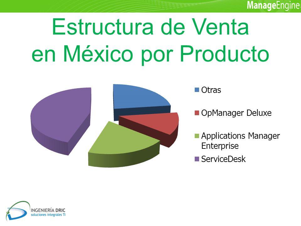 Estructura de Venta en México por Producto